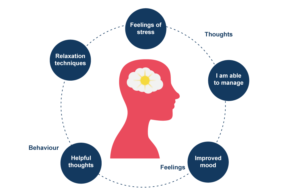 Thoughts, feelings and behaviour are the main aspects of Cognitive Behaviour Therapy